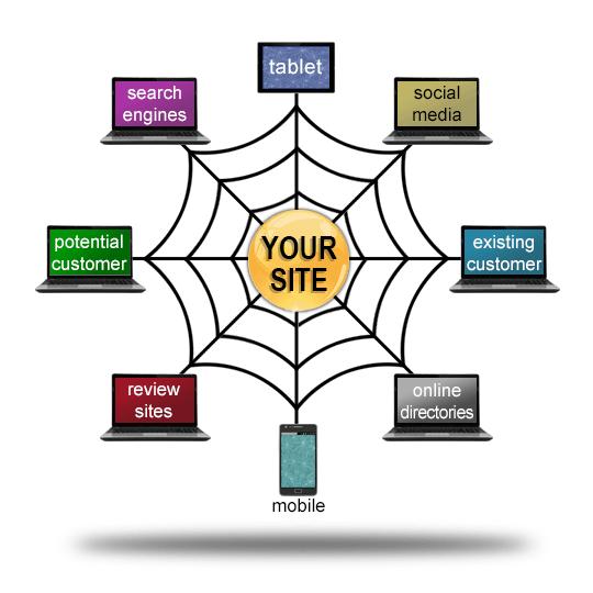 web website development design build warrenton fauquier northern virginia talk 19 media