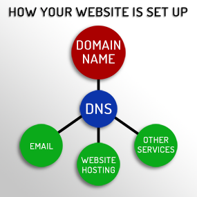 How Your Website Is Set Up - infographic